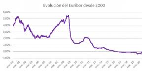 Euribor desde 2000