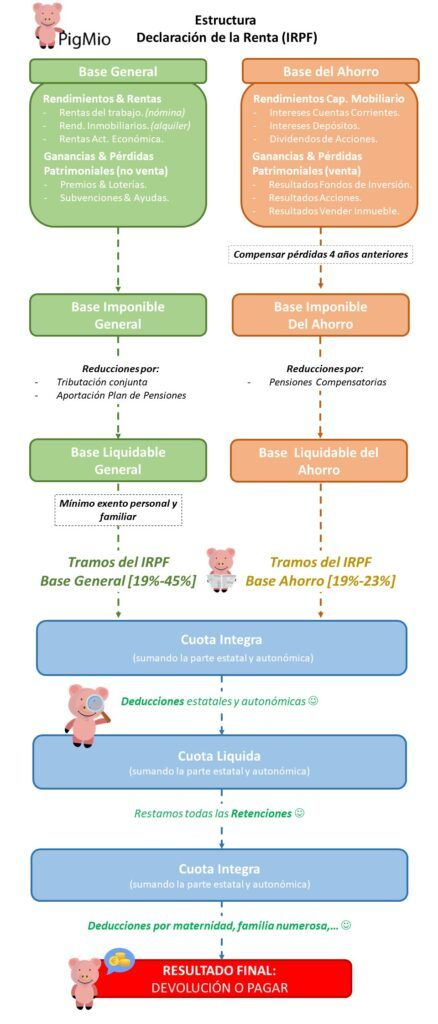 Estructura Declaración Renta - IRPF