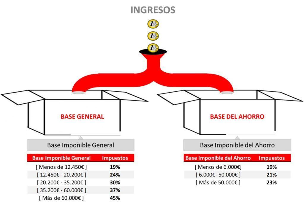Estructura IRPF_Base General y Base del Ahorro