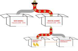 irpf rendimiento capital mobiliario