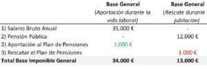 Ahorro impuestos plan de pensiones