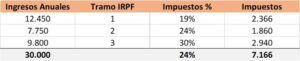 Impuesto Efectivo IRPF
