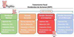 impuestos scrip dividend IRPF