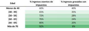 ventaja fiscal rentas vitalicias