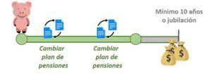 Cambiar plan de pensiones