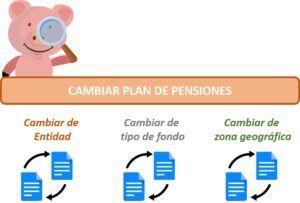 Plan de pensiones cambio de fondo