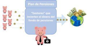 Plan de pensiones inversión