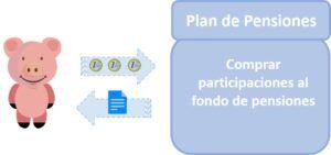 Plan de pensiones participaciones