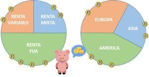 Planes de pensiones dividir por tipo fondos