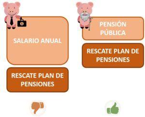 Rescatar Plan de pensiones jubilación