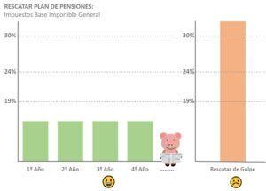 Rescatar plan de pensiones de golpe versus poco a poco