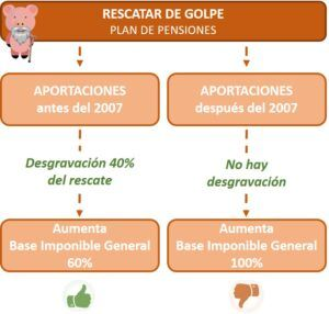 plan de pensiones rescatar de golpe 40% deducción