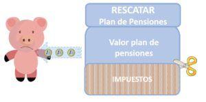 plan de pensiones rescatar de golpe impuestos