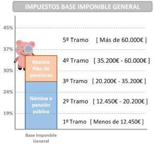 rescatar plan de pensiones base imponible general